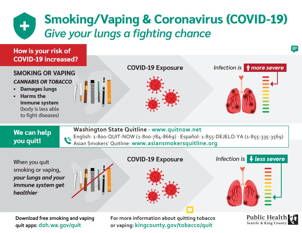 Smoking/Vaping & Coronavirus COVID-19 Give your lungs a fighting chance. How is your risk of COVID-19 increased? Smoking or vaping cannabis or tobacco damages lungs [and] harms the immune system [so] infection is more severe. When you quit smoking or vaping, your lungs and your immune system get healthier [so] infection is less severe.