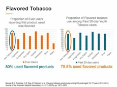 80% of those who have ever used any tobacco products reported that first product used flavored products. 79.8% of youth who have used tobacco in the past 30 days used flavored products.