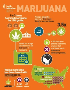 1 in 3 teens has tried marijuana by 12th grade. Young e-cigarette users are 3.5 times more likely to use marijuana.